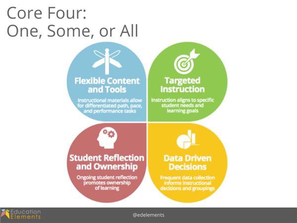 Image of Core Four of Personalized Learning