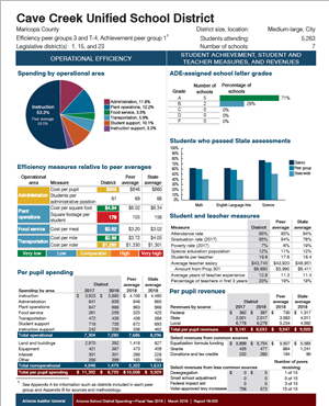 First page of General District Financial Spending Report 2018